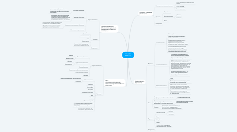 Mind Map: Google AdWodrs
