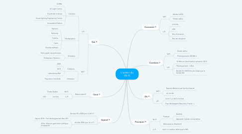 Mind Map: L'avenir du Wi-Fi