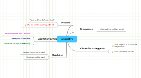 Mind Map: A Narrative