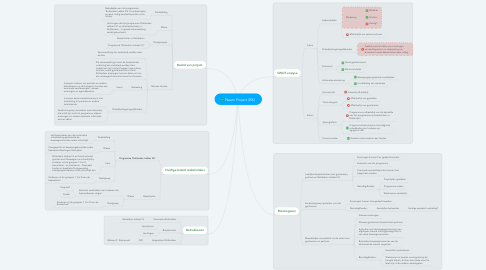 Mind Map: Naam Project (BK)