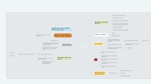 Mind Map: Essais Cliniques : Procédures Légales