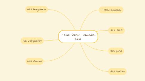Mind Map: 7 Nilai Dalam Tamadun Cina