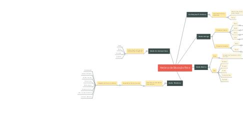 Mind Map: Histórico da Educação Física