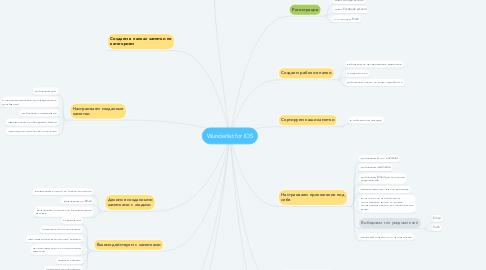 Mind Map: Wunderlist for IOS