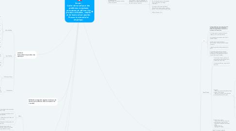 Mind Map: Scrum : Cadre de travail pour des problèmes complexes permettant de délivrer des produits utilisables, créatifs et de haute valeur ajoutée. Process incrémental et empirique.