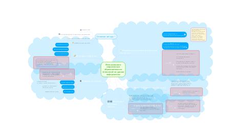 Mind Map: Использование современных образовательных технологий на уроках информатики