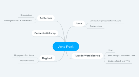 Mind Map: Anne Frank