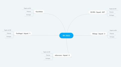 Mind Map: RH 2021