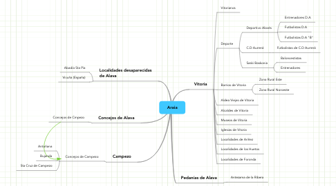 Mind Map: Araia
