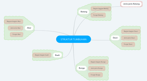 Mind Map: STRUKTUR TUMBUHAN