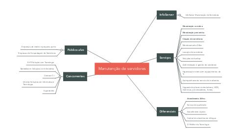 Mind Map: Manutenção de servidores