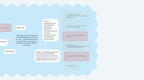 """Mind Map: Структура моей выпускной квалификационной работы на тему  """"Применение квест технологий для развития познавательного интереса   учащихся"""""""