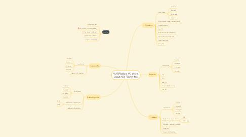 Mind Map: VUSD/Balboa MS Online Leadership Ecosystem