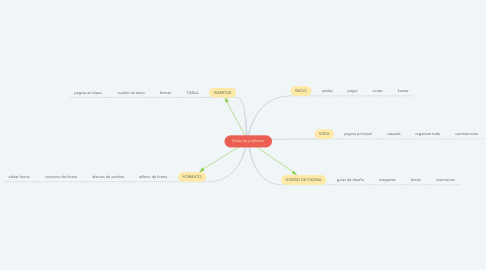 Mind Map: fichas de publisher