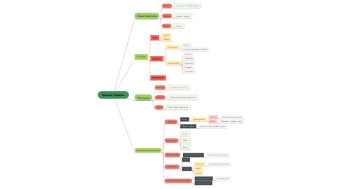 Mind Map: Bases de Pasteleria