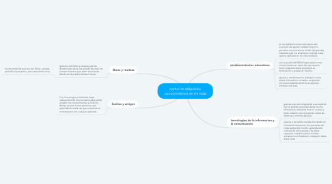 Mind Map: como he adquirido conocimientos en mi vida