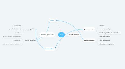 Mind Map: Viver