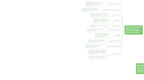 Mind Map: Diccionario de competencias