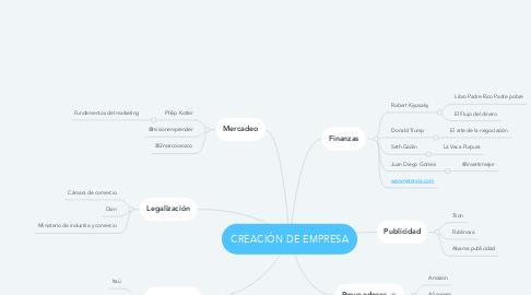 Mind Map: CREACIÓN DE EMPRESA