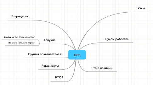 Mind Map: IBPC