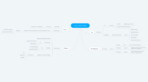 Mind Map: Copy of BAUTISMO