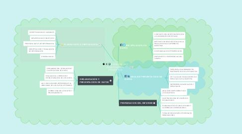 Mind Map: MANEJO INADECUADO DE lA INTERNET