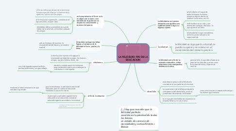Mind Map: LA FELICIDAD: FIN DE LA EDUCACION