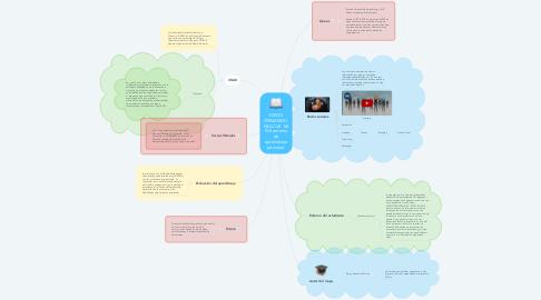 Mind Map: DIEGO FERNANDO  MULCUE  MI PLE entorno de aprendizaje personal.