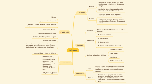 Mind Map: Rajasthan