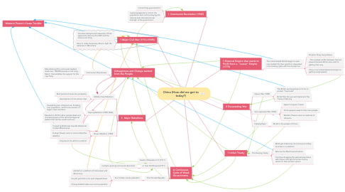 Mind Map: China (How did we get to today?)