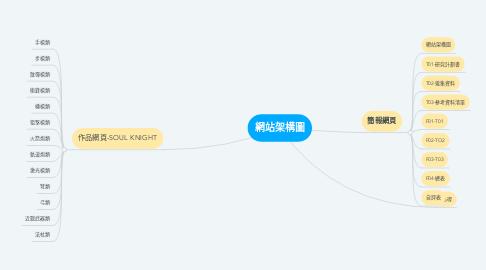 Mind Map: 網站架構圖