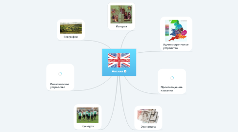 Mind Map: Англия