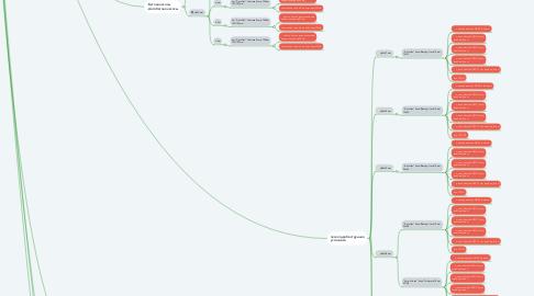 Mind Map: Рукава промышленные
