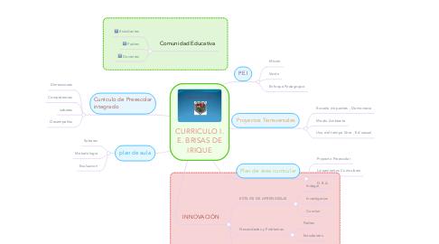 Mind Map: CURRICULO I. E. BRISAS DE IRIQUE