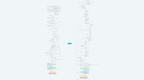 Mind Map: SEO стратегии