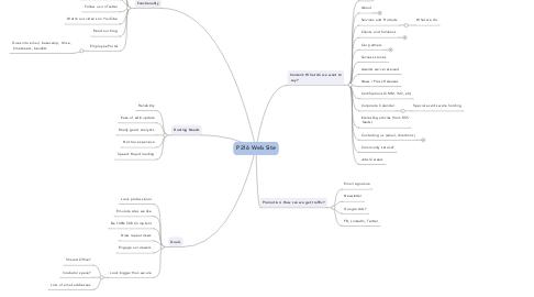 Mind Map: P216 Web Site