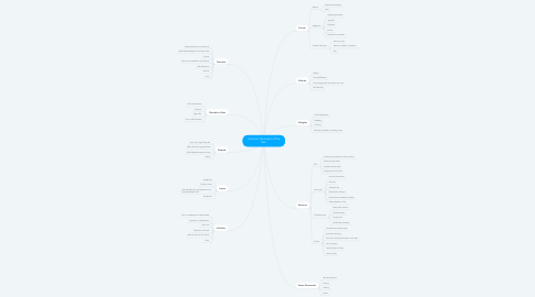 Mind Map: Common Disorders of the Skin