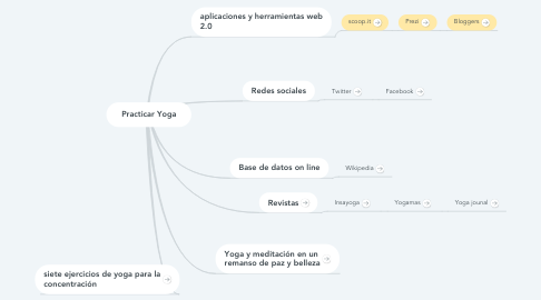 Mind Map: Practicar Yoga