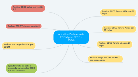 Mind Map: Actualizar Parámetro de ECOM para EECC a 750kb