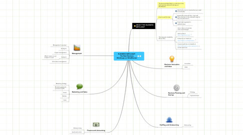 Mind Map: BUSINESS META-MAP: The Best Business Mindmaps on MindMeister