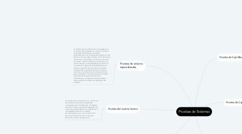 Mind Map: Pruebas de Sistemas
