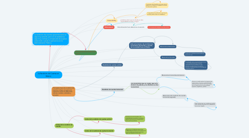 Mind Map: La Rendición de Cuentas en México