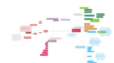 Mind Map: Gestão de Produtos e Marcas