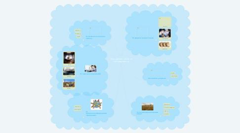 Mind Map: Класифікація суб'єктів господарювання
