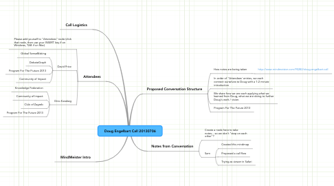 Mind Map: Doug Engelbart Call 20130706