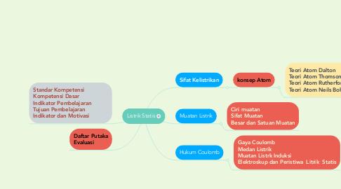 Mind Map: Listrik Statis