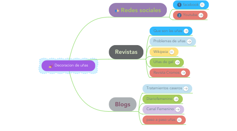 Mind Map: Decoracion de uñas