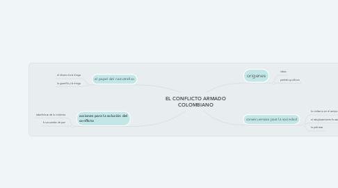 Mind Map: EL CONFLICTO ARMADO COLOMBIANO