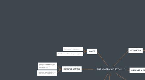 "Mind Map: ""THE MATRIX HAS YOU...."""