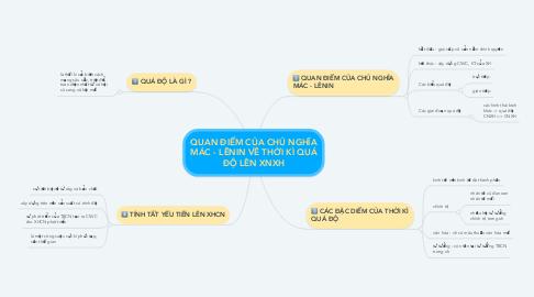 Mind Map: QUAN ĐIỂM CỦA CHỦ NGHĨA MÁC - LÊNIN VỀ THỜI KÌ QUÁ ĐỘ LÊN XNXH